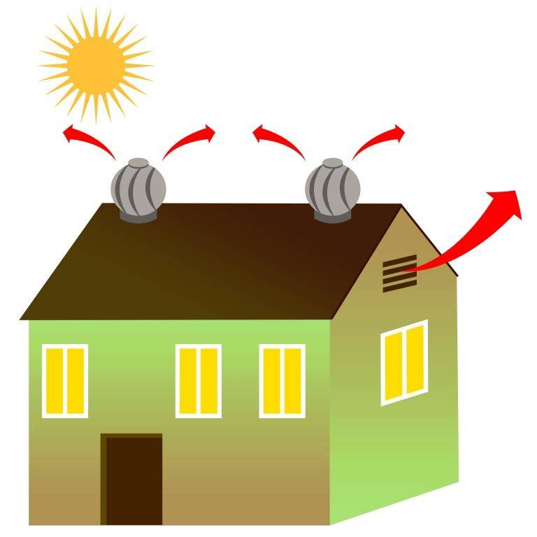 attic fans for green buildings